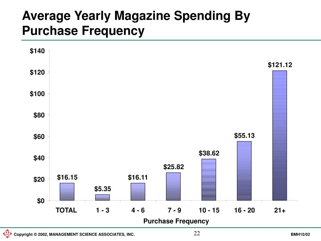 Average Yearly Magazine Spending By Purchase Frequency