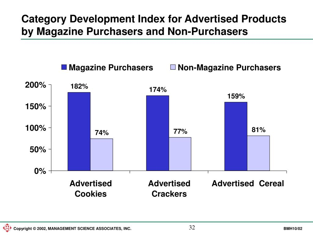 Category Development Index for Advertised Products by Magazine Purchasers and Non-Purchasers