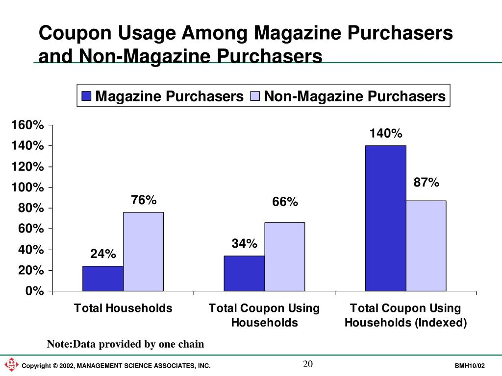 Coupon Usage Among Magazine Purchasers and Non-Magazine Purchasers