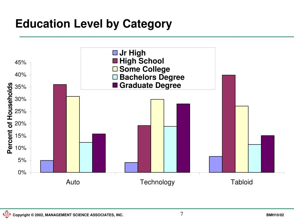 Education Level by Category