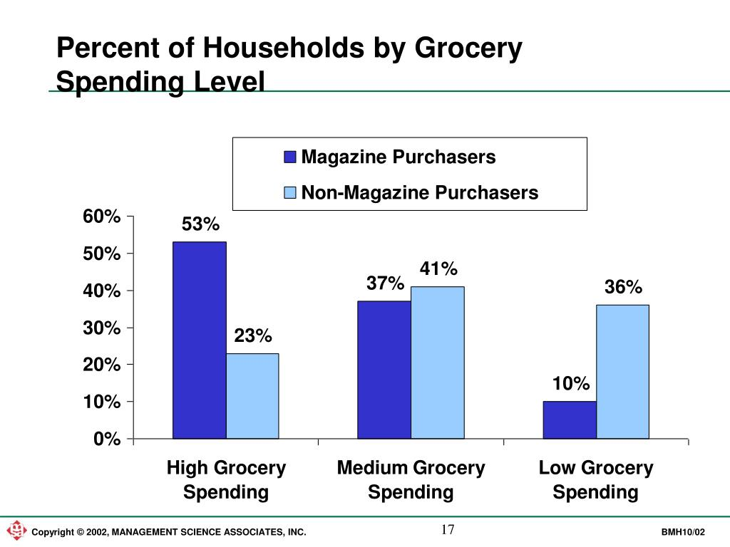 Percent of Households by Grocery