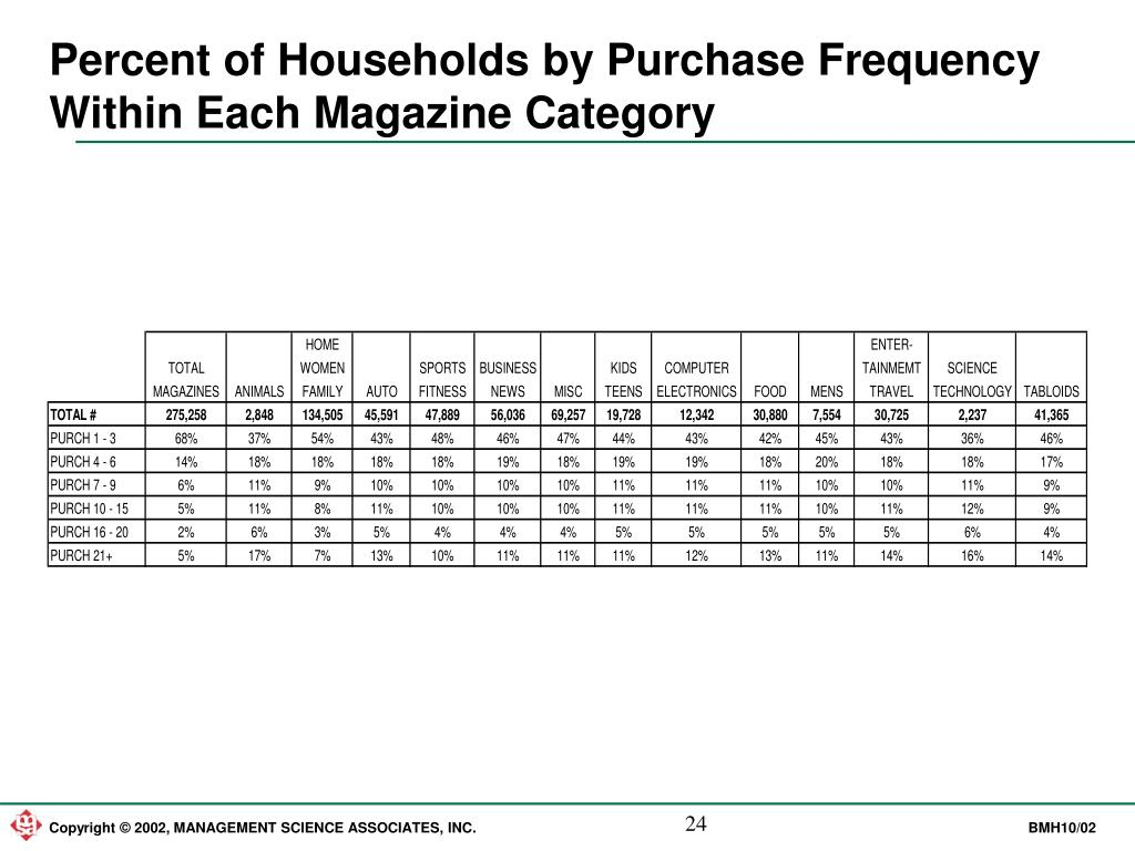 Percent of Households by Purchase Frequency Within Each Magazine Category