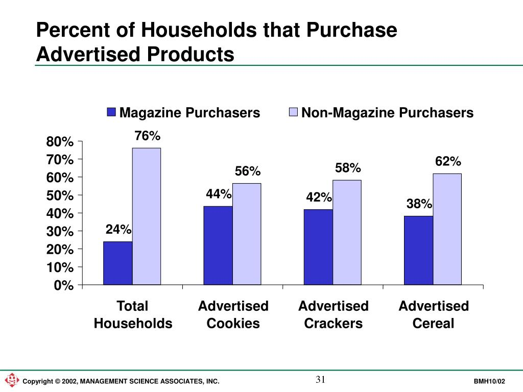 Percent of Households that Purchase Advertised Products