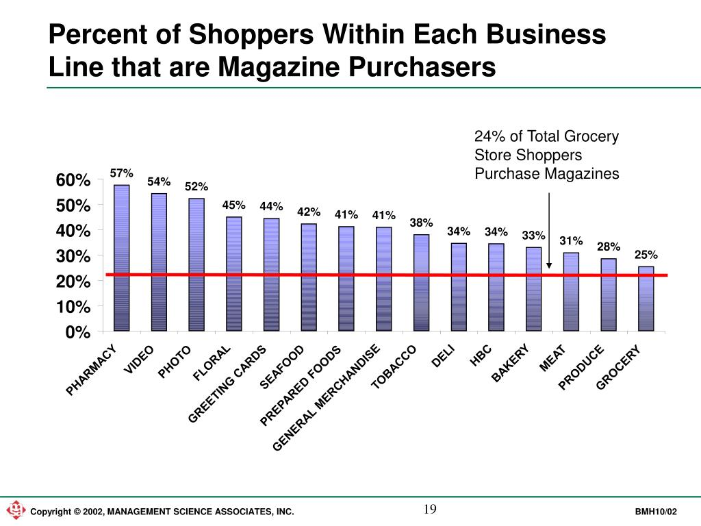 Percent of Shoppers Within Each Business Line that are Magazine Purchasers
