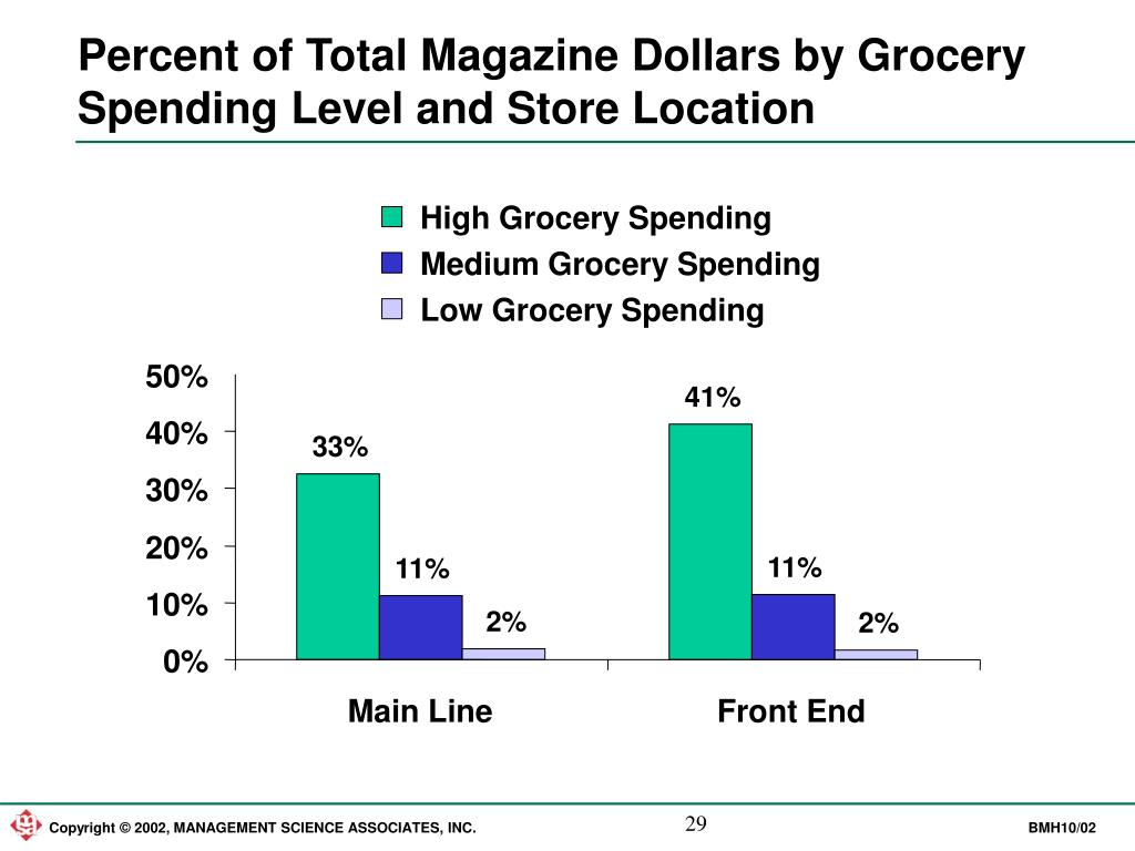 High Grocery Spending