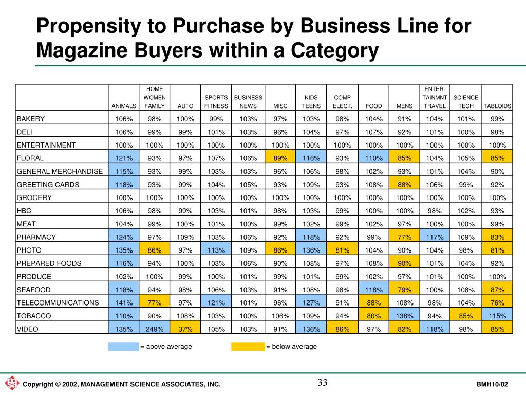 Propensity to Purchase by Business Line for Magazine Buyers within a Category