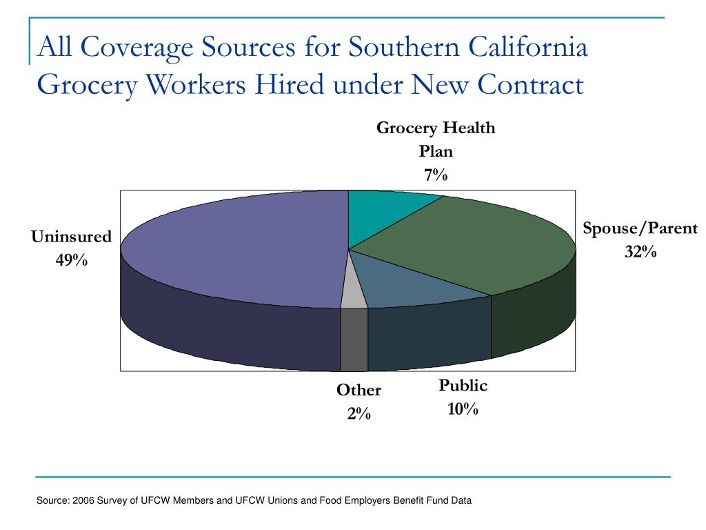 All Coverage Sources for Southern California Grocery Workers Hired under New Contract