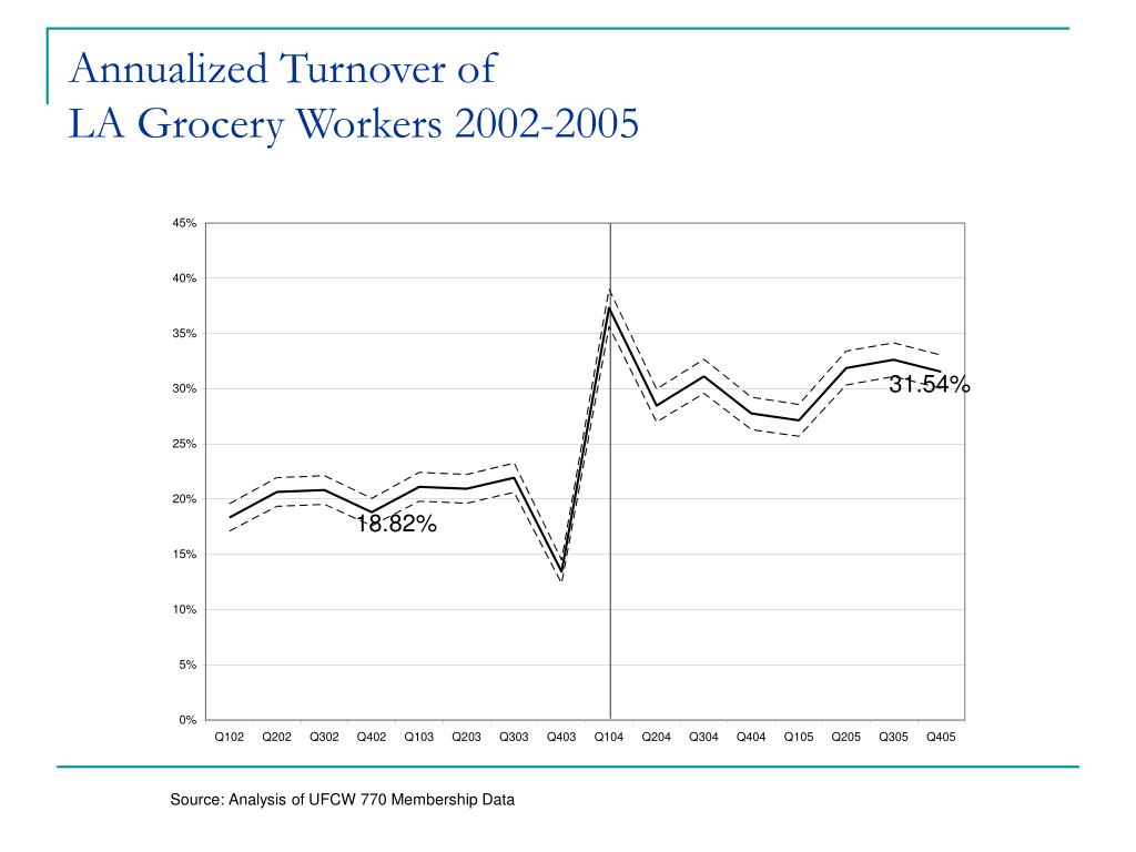Annualized Turnover of