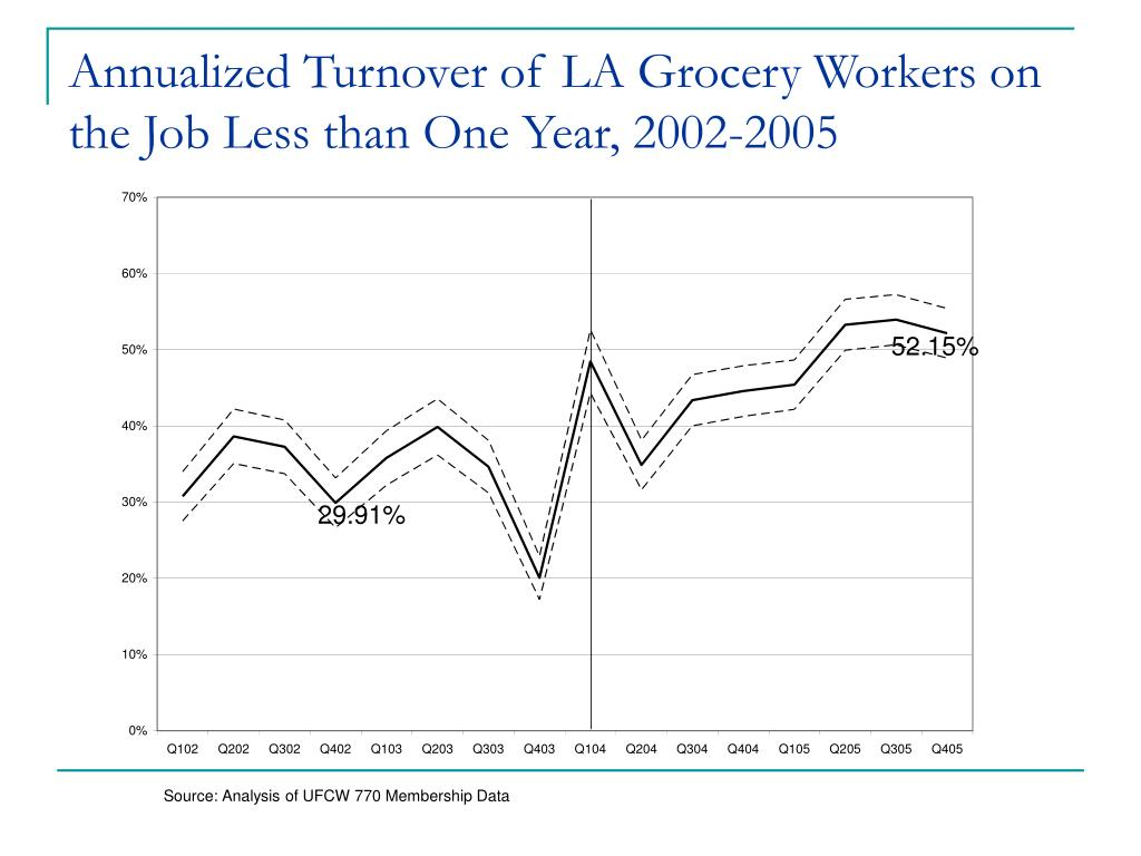 Annualized Turnover of LA Grocery Workers on the Job Less than One Year, 2002-2005
