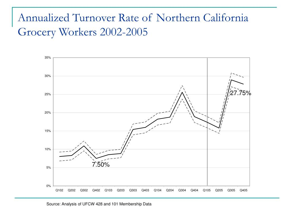 Annualized Turnover Rate of Northern California Grocery Workers 2002-2005