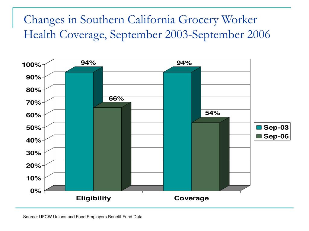Changes in Southern California Grocery Worker