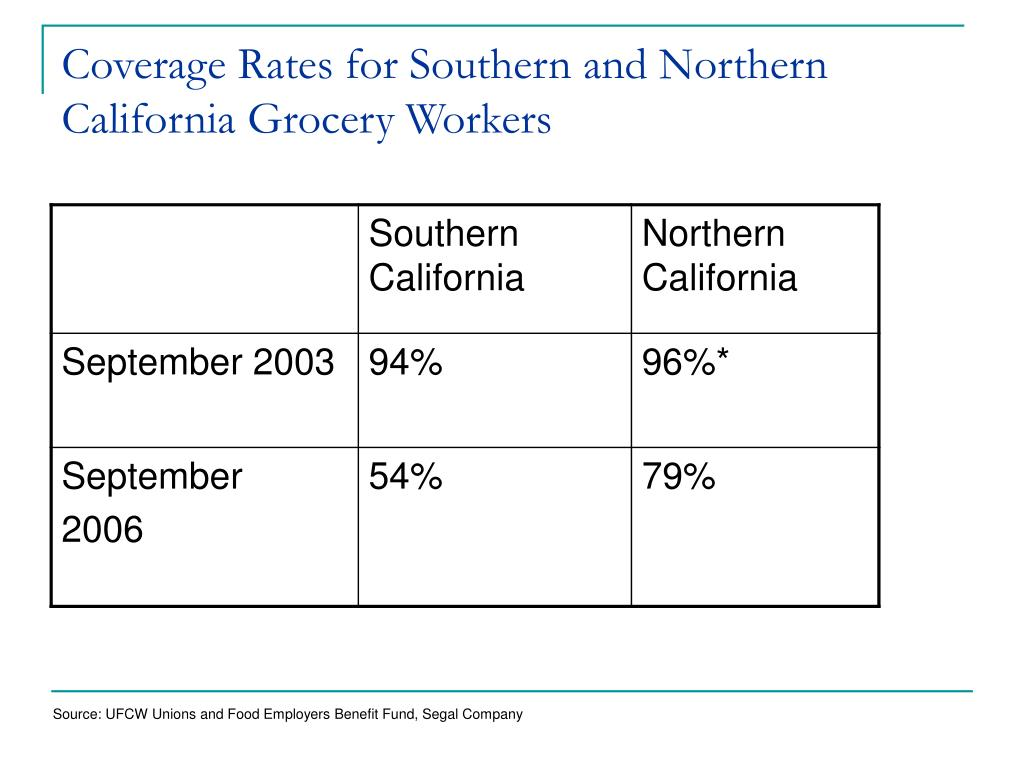 Coverage Rates for Southern and Northern California Grocery Workers