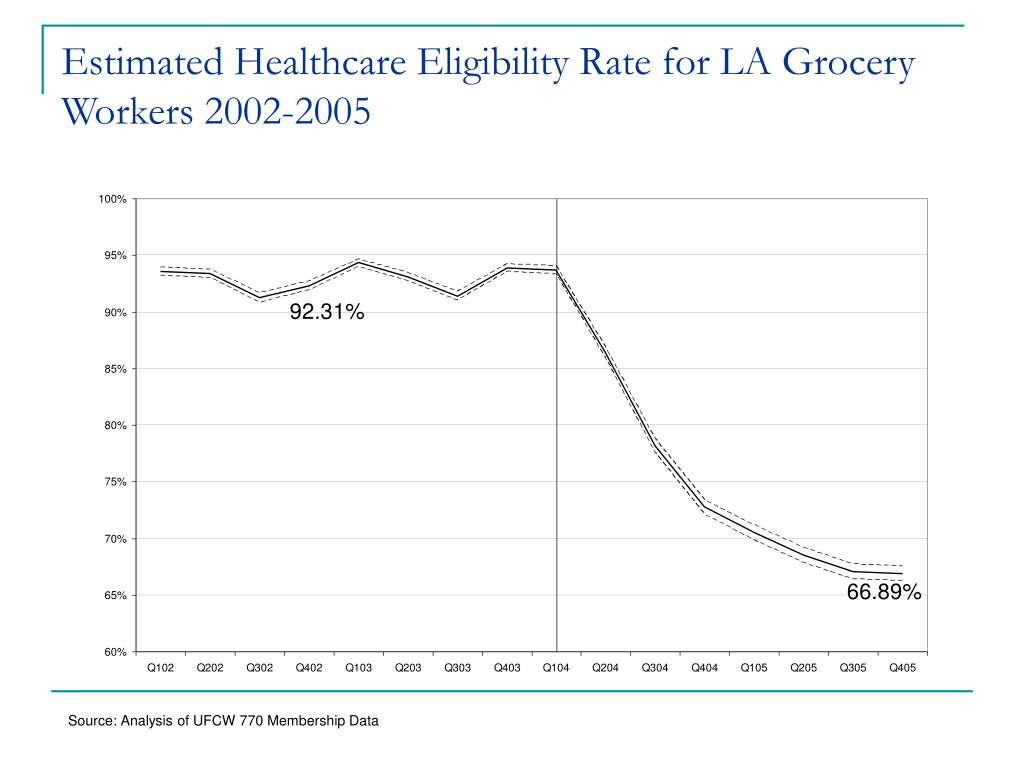 Estimated Healthcare Eligibility Rate for LA Grocery Workers 2002-2005