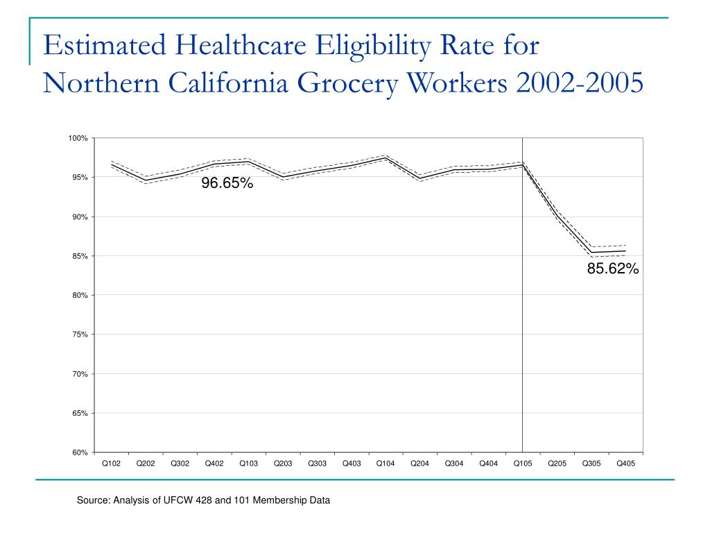 Estimated Healthcare Eligibility Rate for