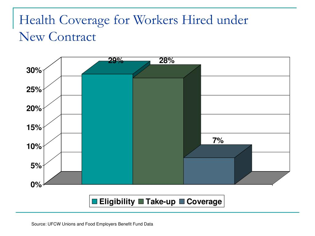 Health Coverage for Workers Hired under