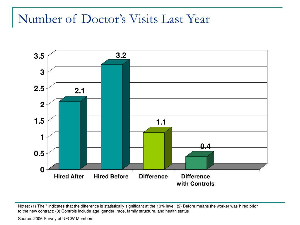 Number of Doctor's Visits Last Year