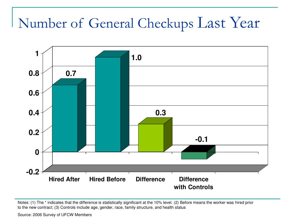 Number of General Checkups