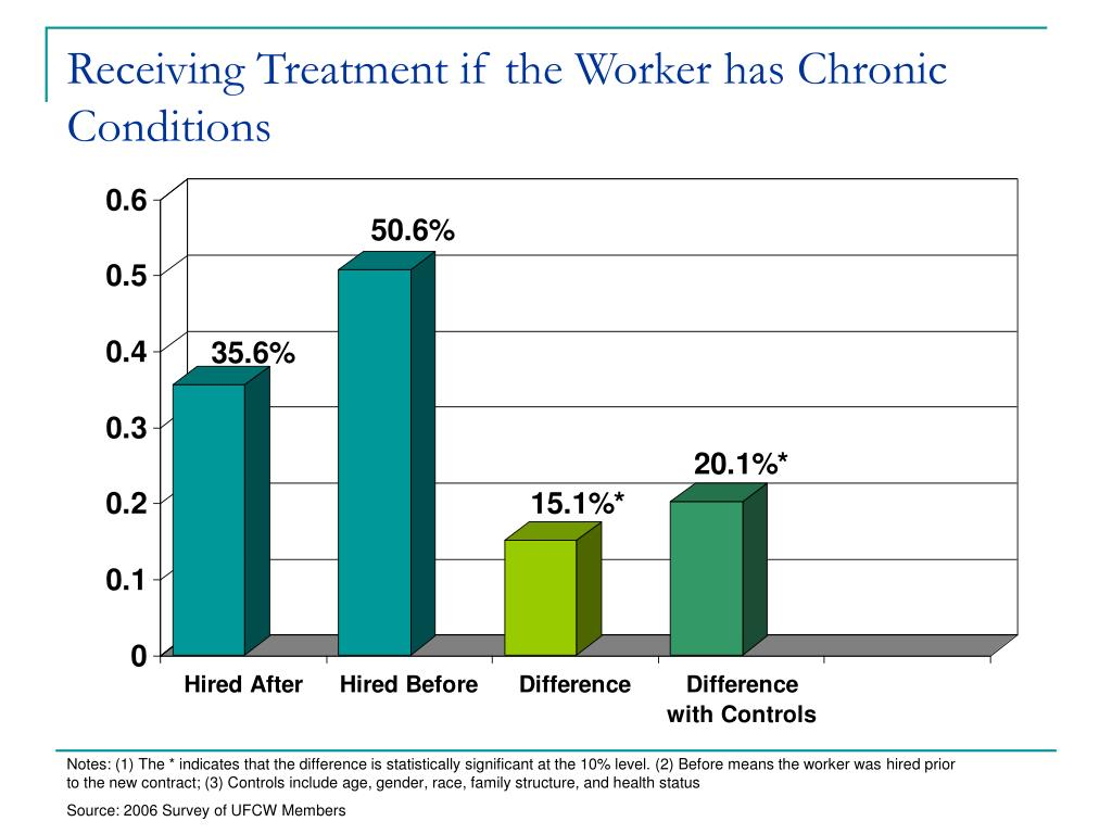 Receiving Treatment if the Worker has Chronic Conditions