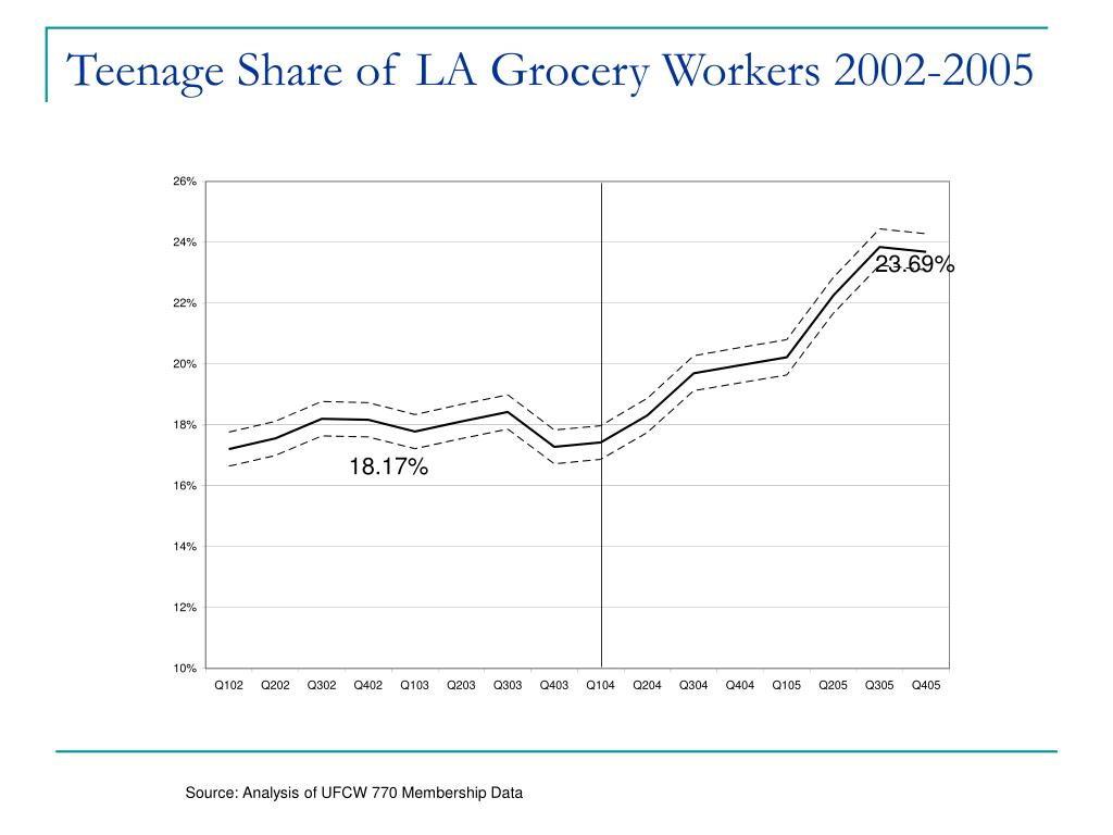 Teenage Share of LA Grocery Workers 2002-2005
