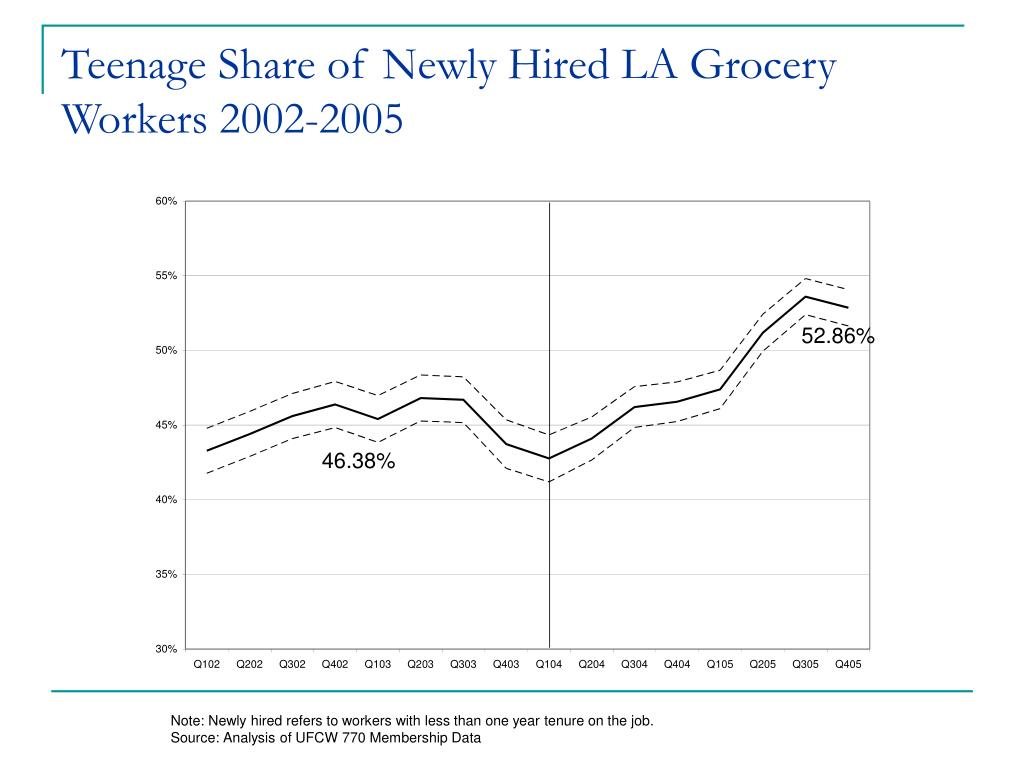 Teenage Share of Newly Hired LA Grocery Workers 2002-2005