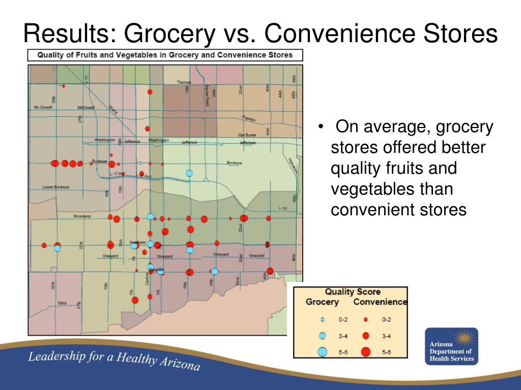Results: Grocery vs. Convenience Stores