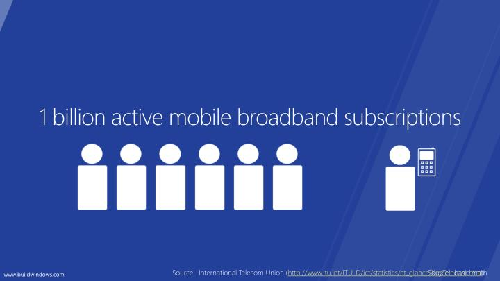 1 billion active mobile broadband subscriptions