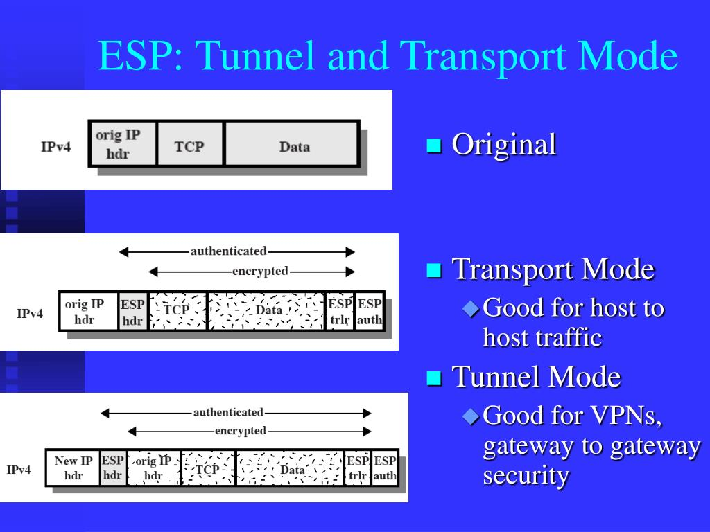ESP: Tunnel and Transport Mode