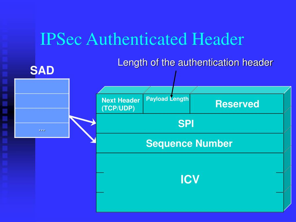 IPSec Authenticated Header