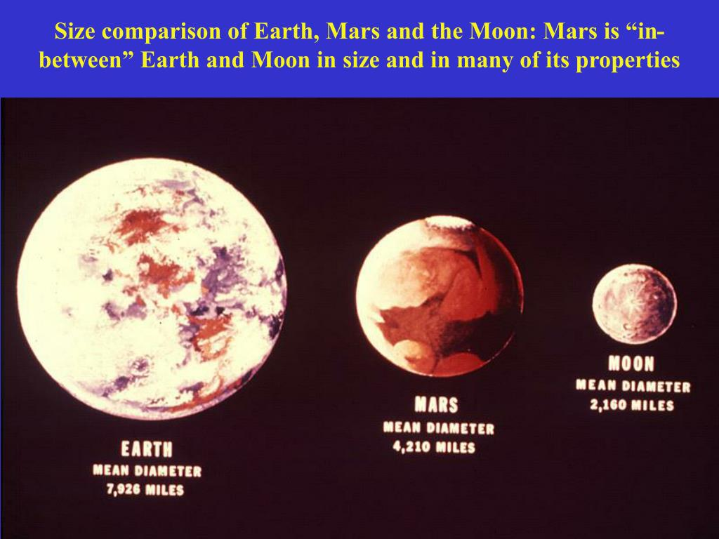 "Size comparison of Earth, Mars and the Moon: Mars is ""in-between"" Earth and Moon in size and in many of its properties"