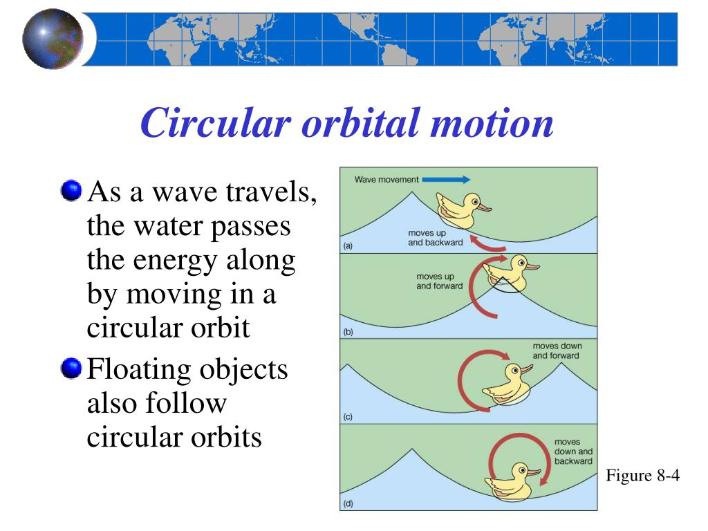 Circular orbital motion