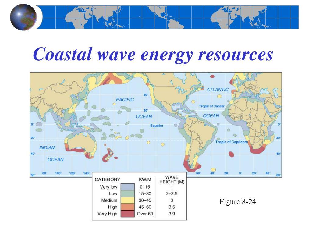 Coastal wave energy resources