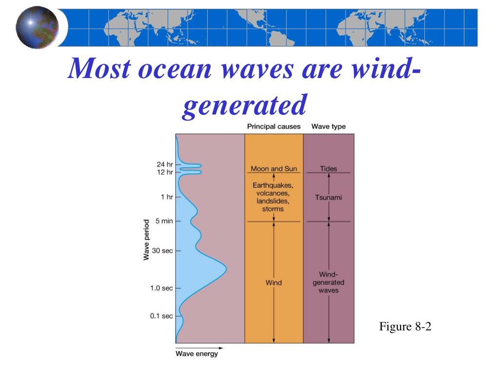 Most ocean waves are wind-generated