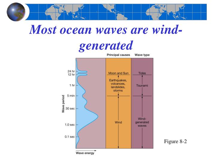 Most ocean waves are wind generated l.jpg