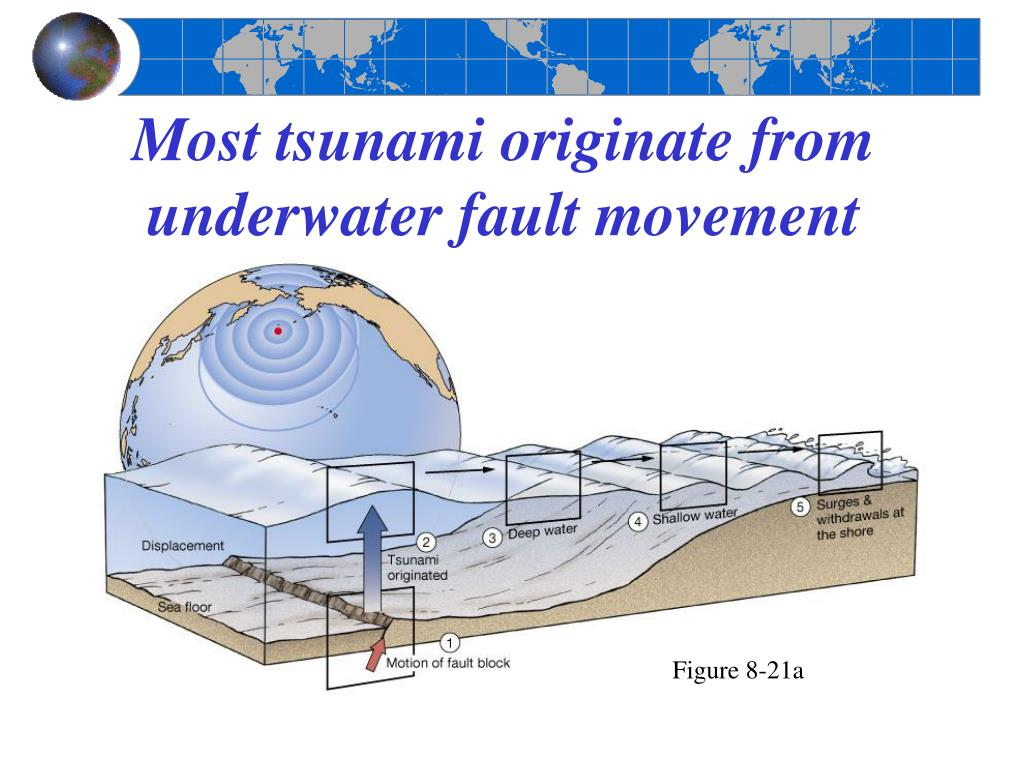 Most tsunami originate from underwater fault movement