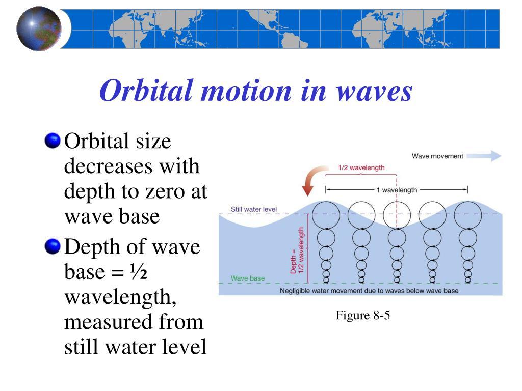 Orbital motion in waves