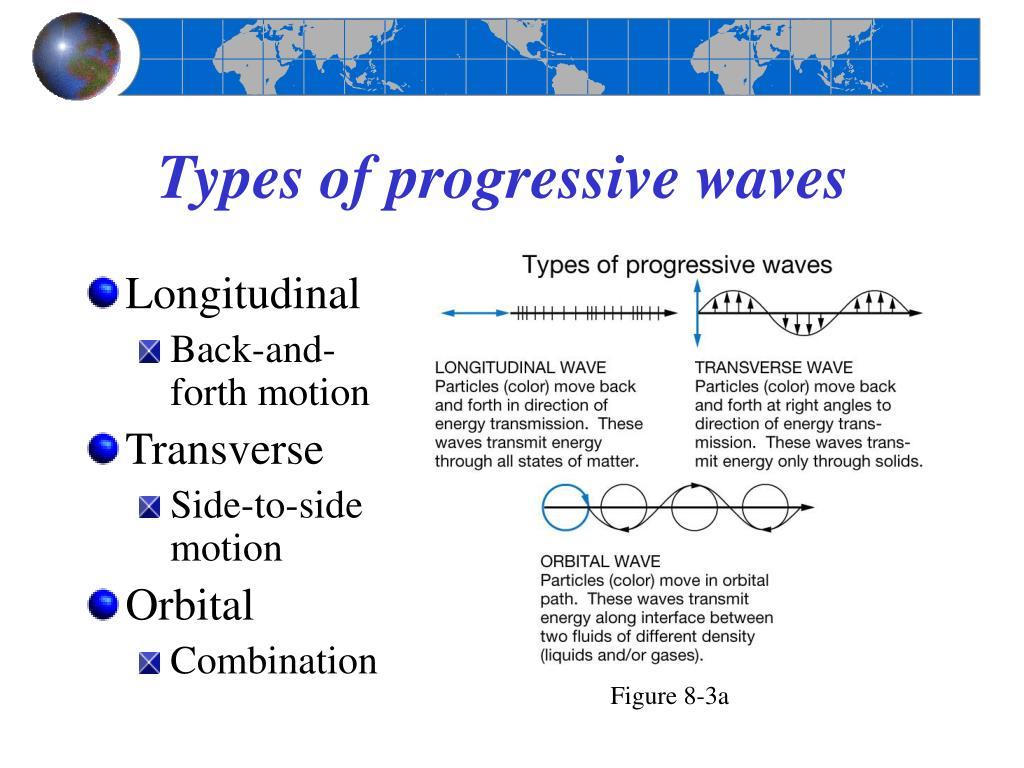 Types of progressive waves