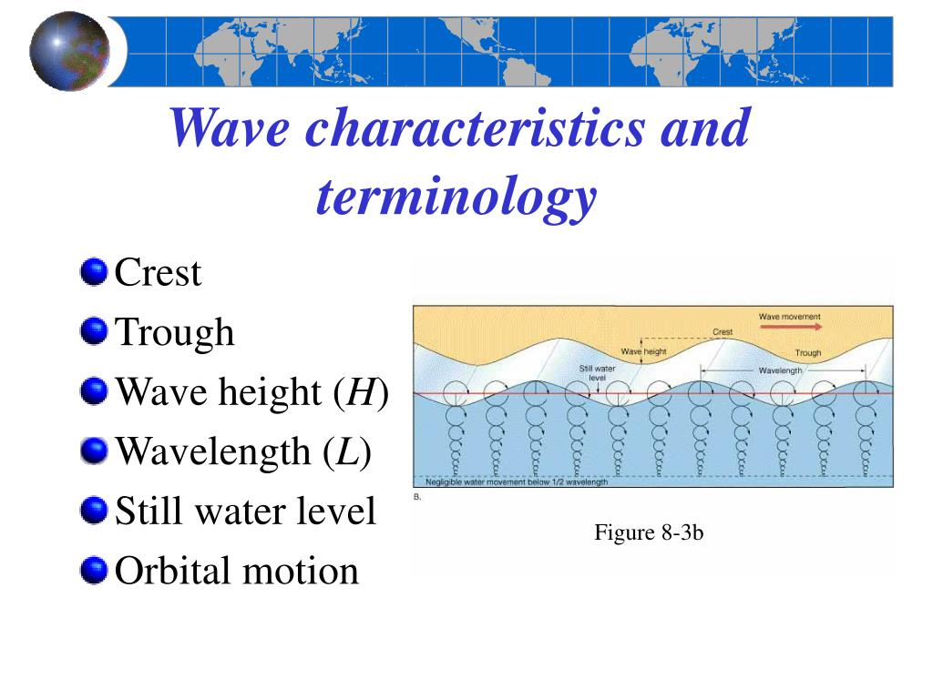Wave characteristics and terminology