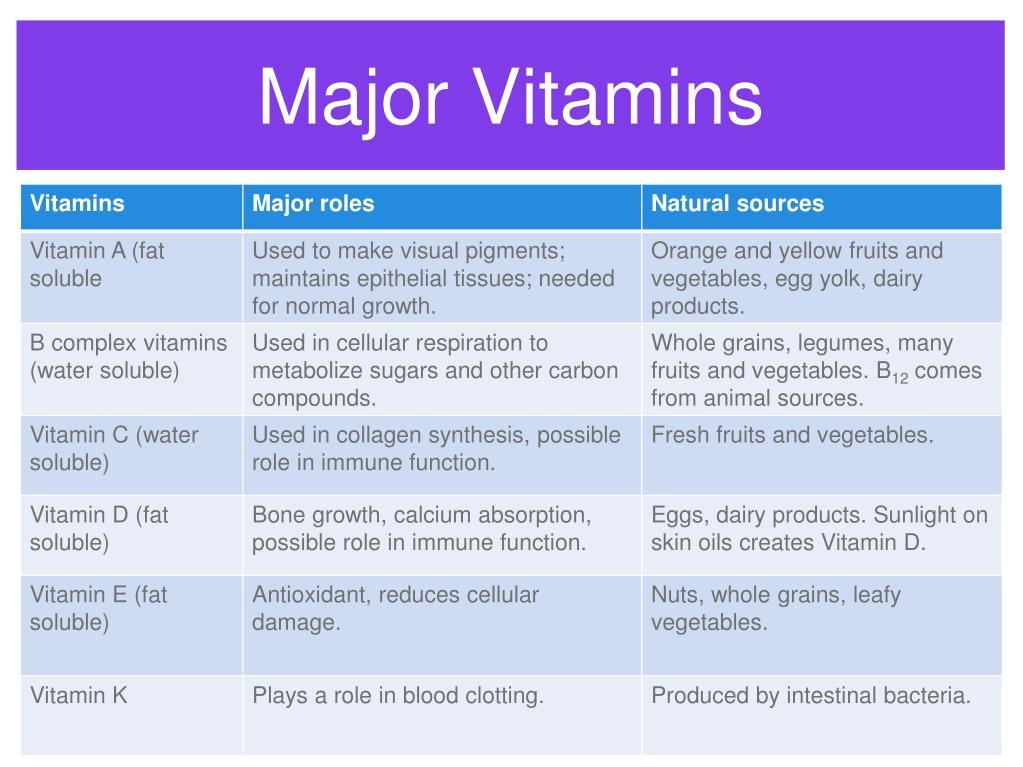Major Vitamins