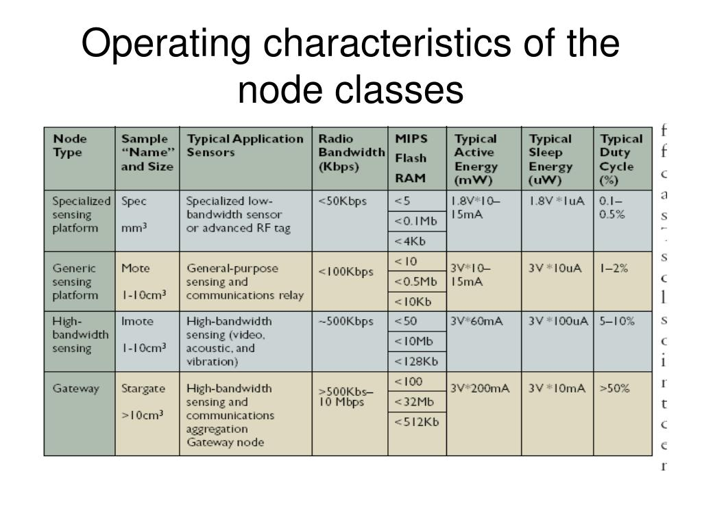 Operating characteristics of the node classes