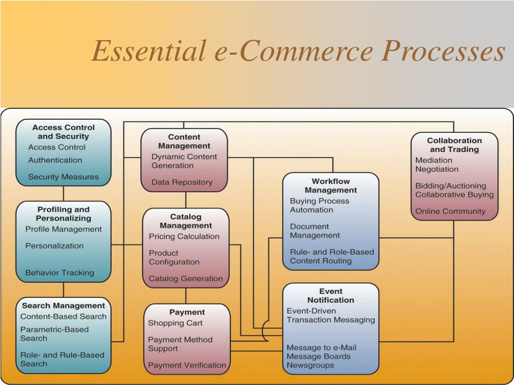 Essential e-Commerce Processes