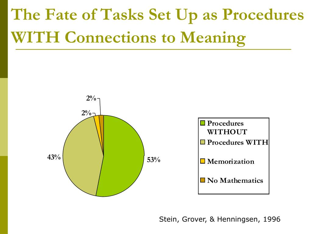 Ppt effective mathematics instruction the role of for Set up meaning