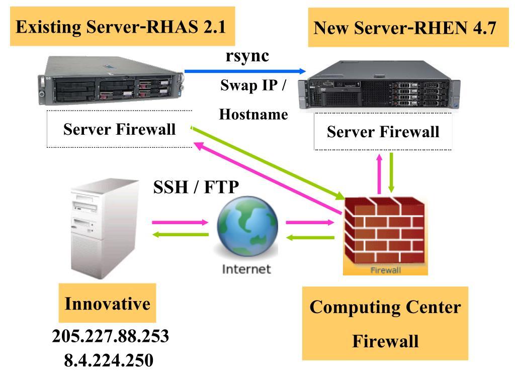 Existing Server-RHAS 2.1