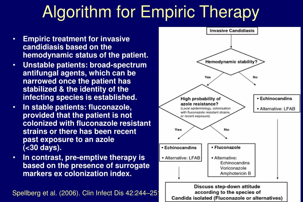 Algorithm for Empiric Therapy