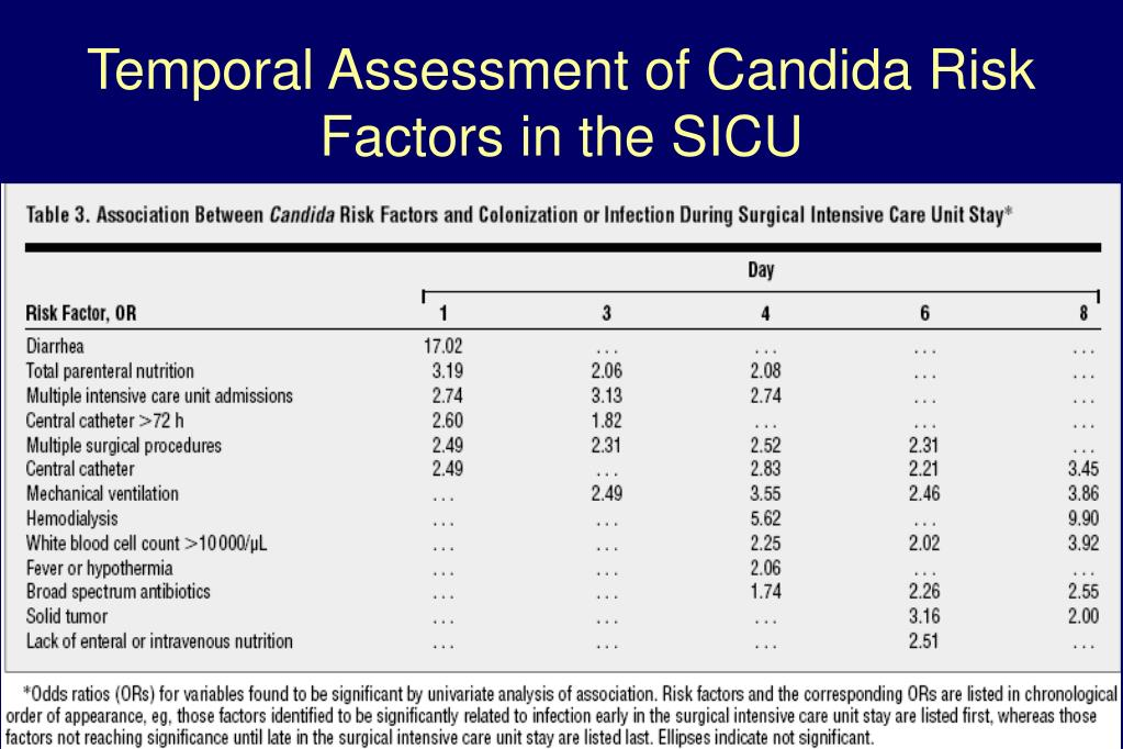 Temporal Assessment of Candida Risk Factors in the SICU