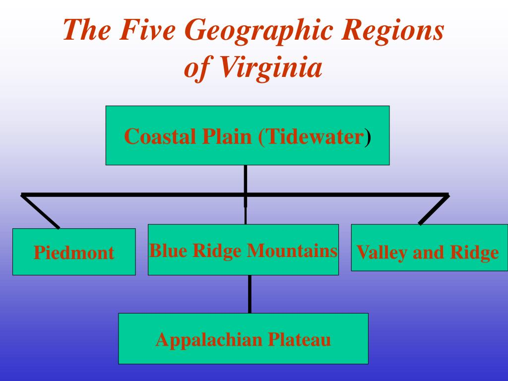 The Five Geographic Regions