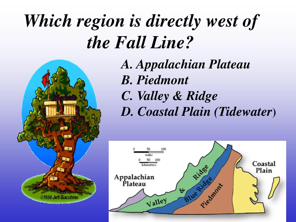 Which region is directly west of the Fall Line?