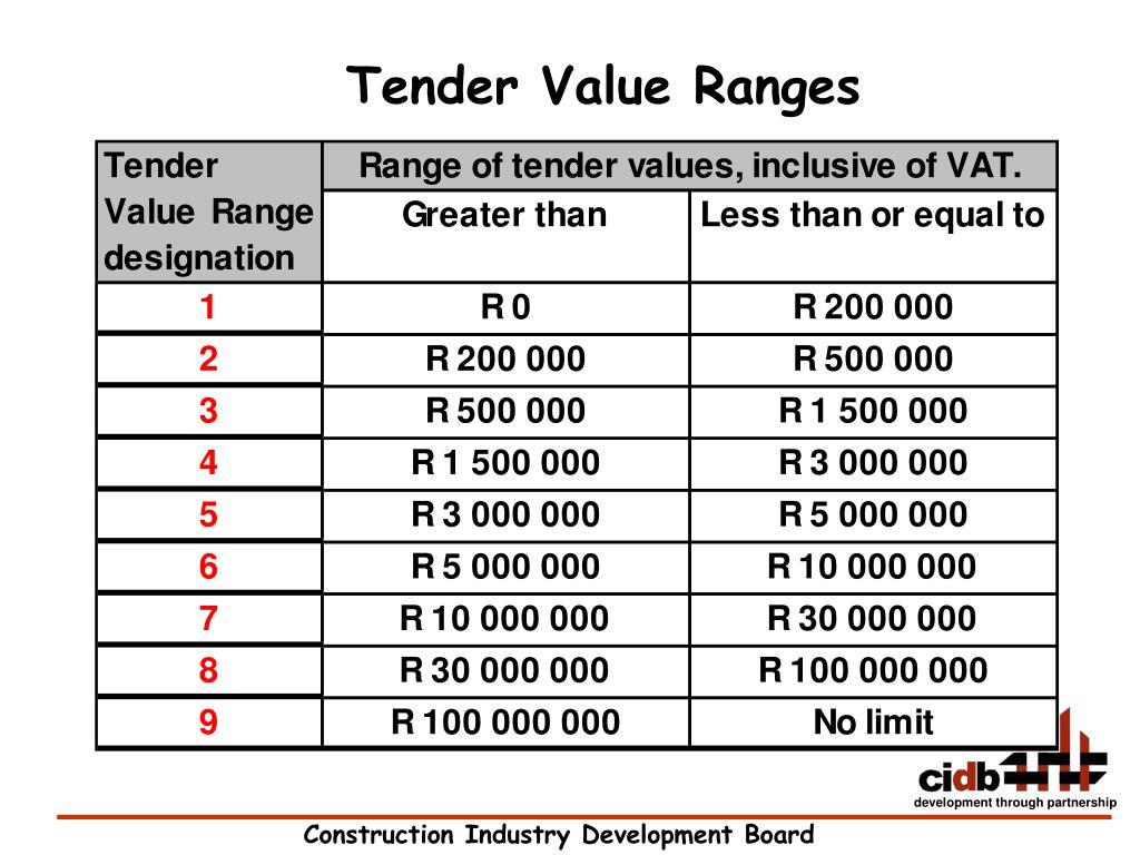 Tender Value Ranges