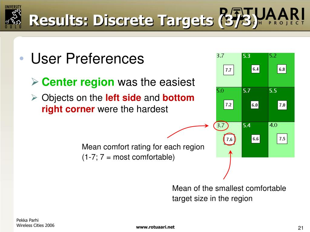 Results: Discrete Targets (3/3)