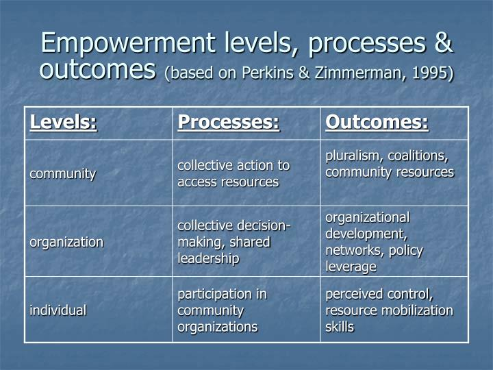 Empowerment levels, processes & outcomes
