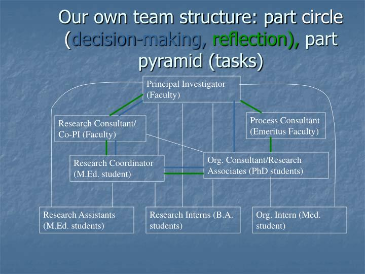 Our own team structure: part